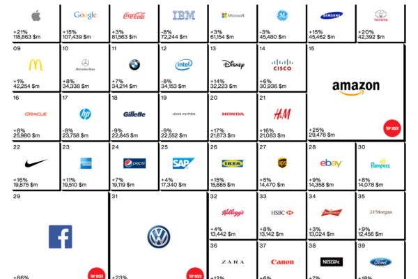 Apple, Google y Coca-Cola vuelven a copar los primeros puestos del ranking en branding