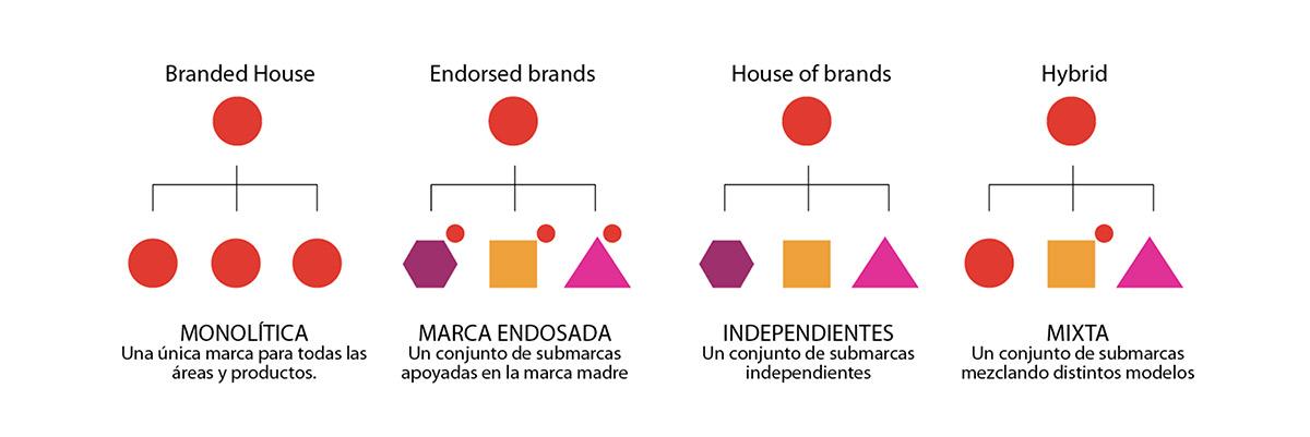 Modelos de Arquitectura de marca