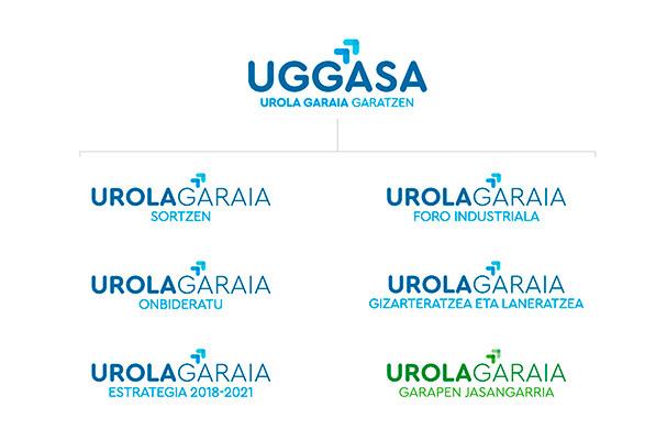 Branding eta marka egitura. Uggasa